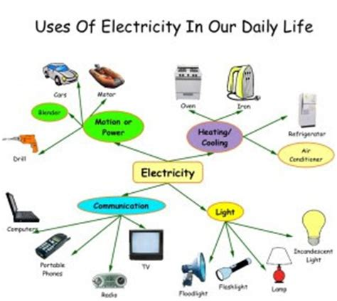 FREE modern technology Essay - ExampleEssays